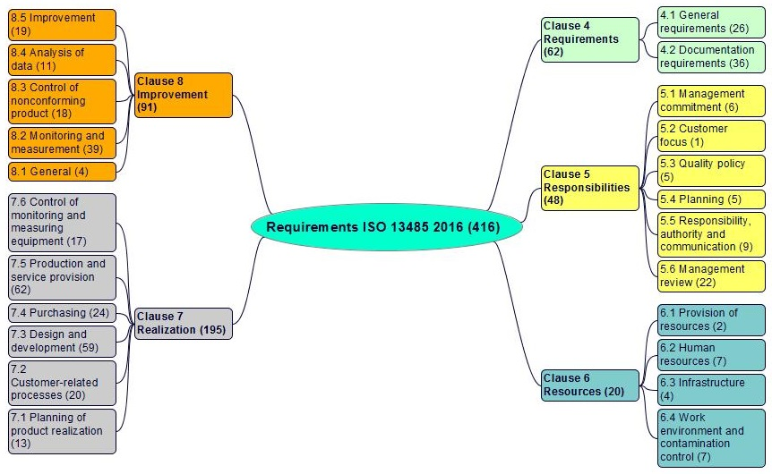 Iso 13485 V 2016 Requirements Comments And Links