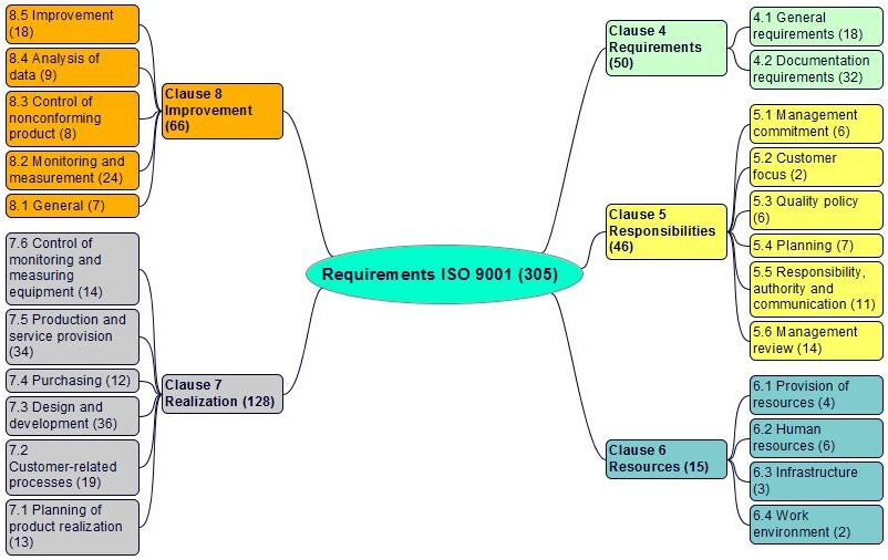 clauses of iso 9000 2008 Iso 9000 introduction and support package: guidance on some of the frequently used words found in the iso 9000 family of standards  iso 9001:2008 (clauses 01,.