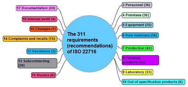 22716 requirements